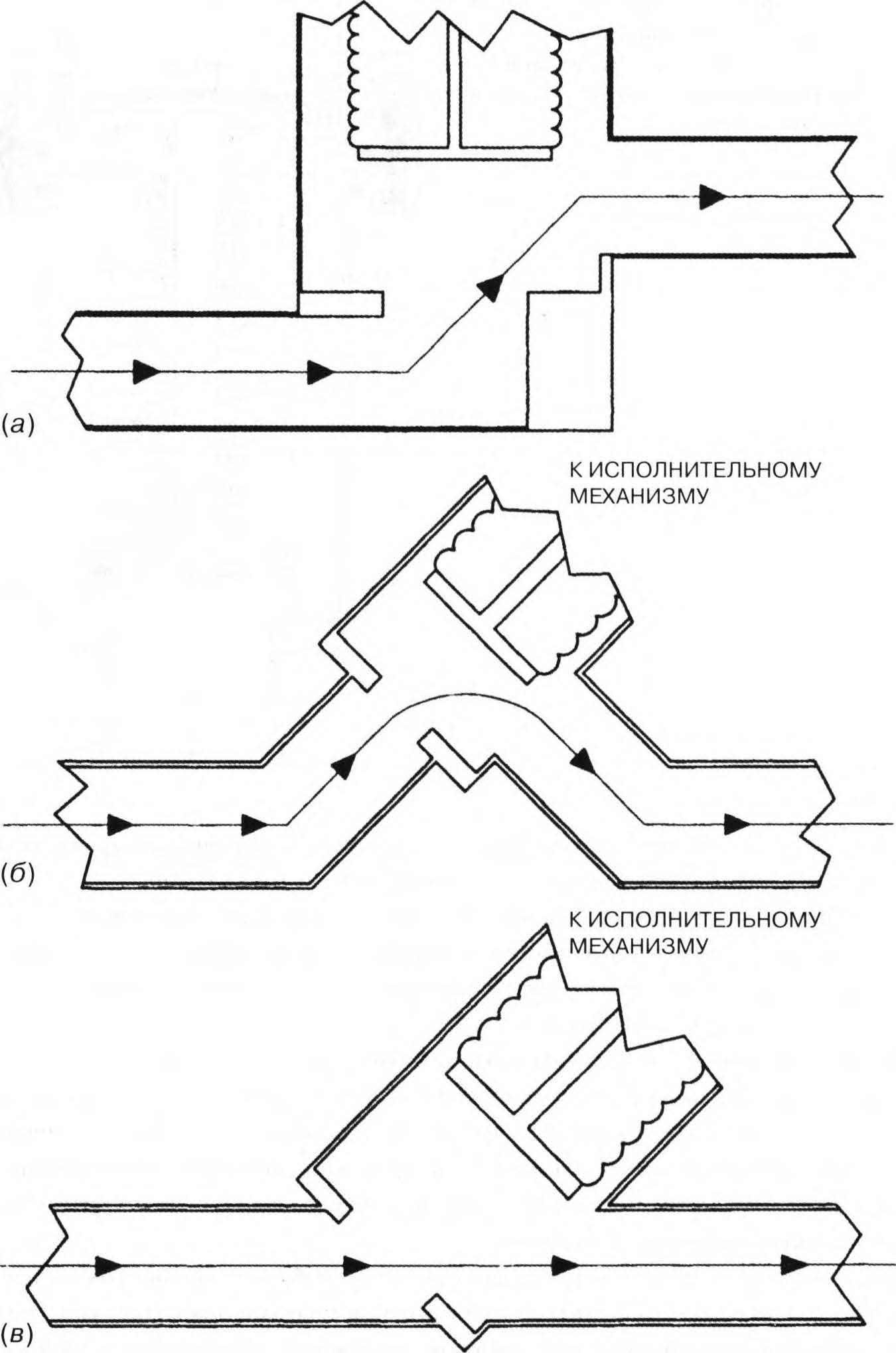 движение газового потока