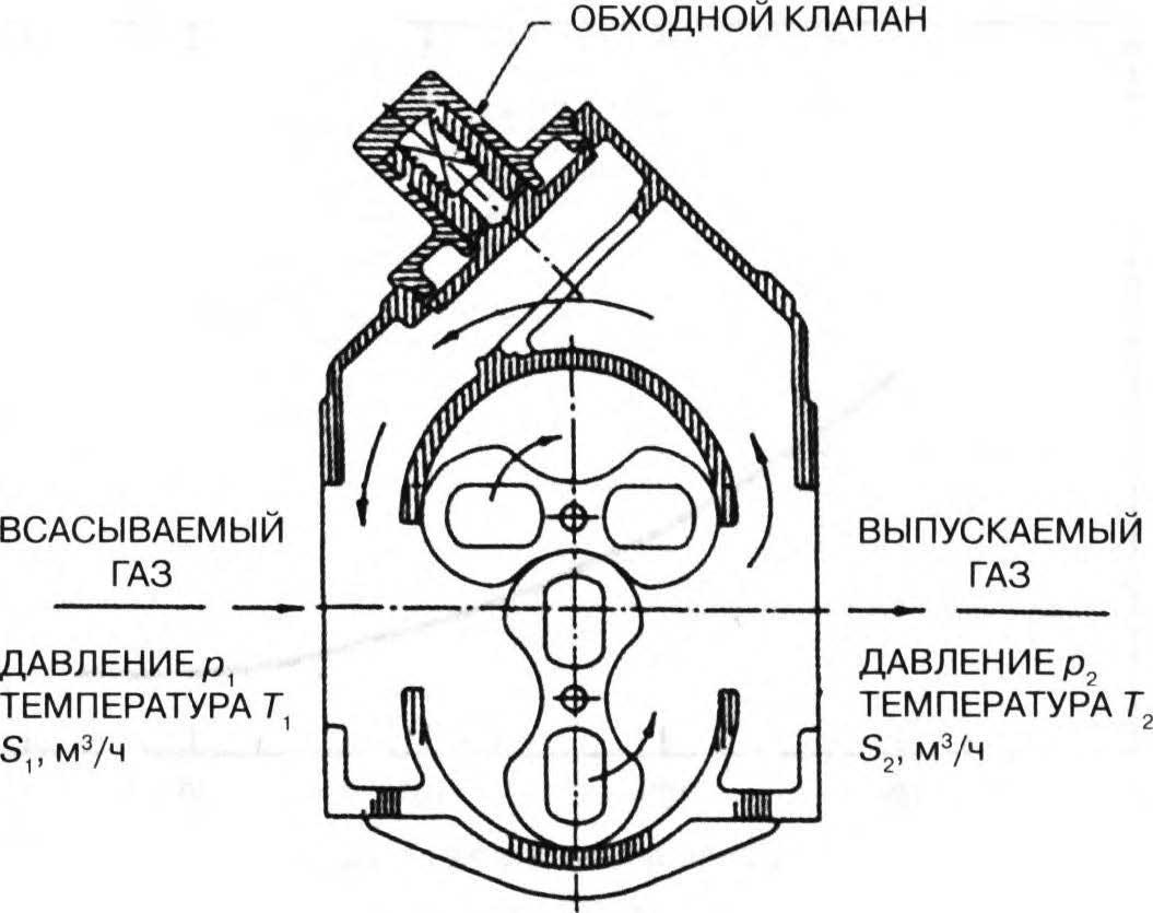 двухроторный насос с обходным клапаном