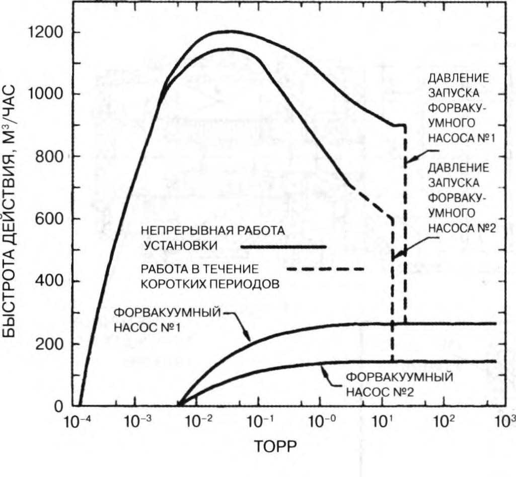 система форвакуумного и двухроторного насосов
