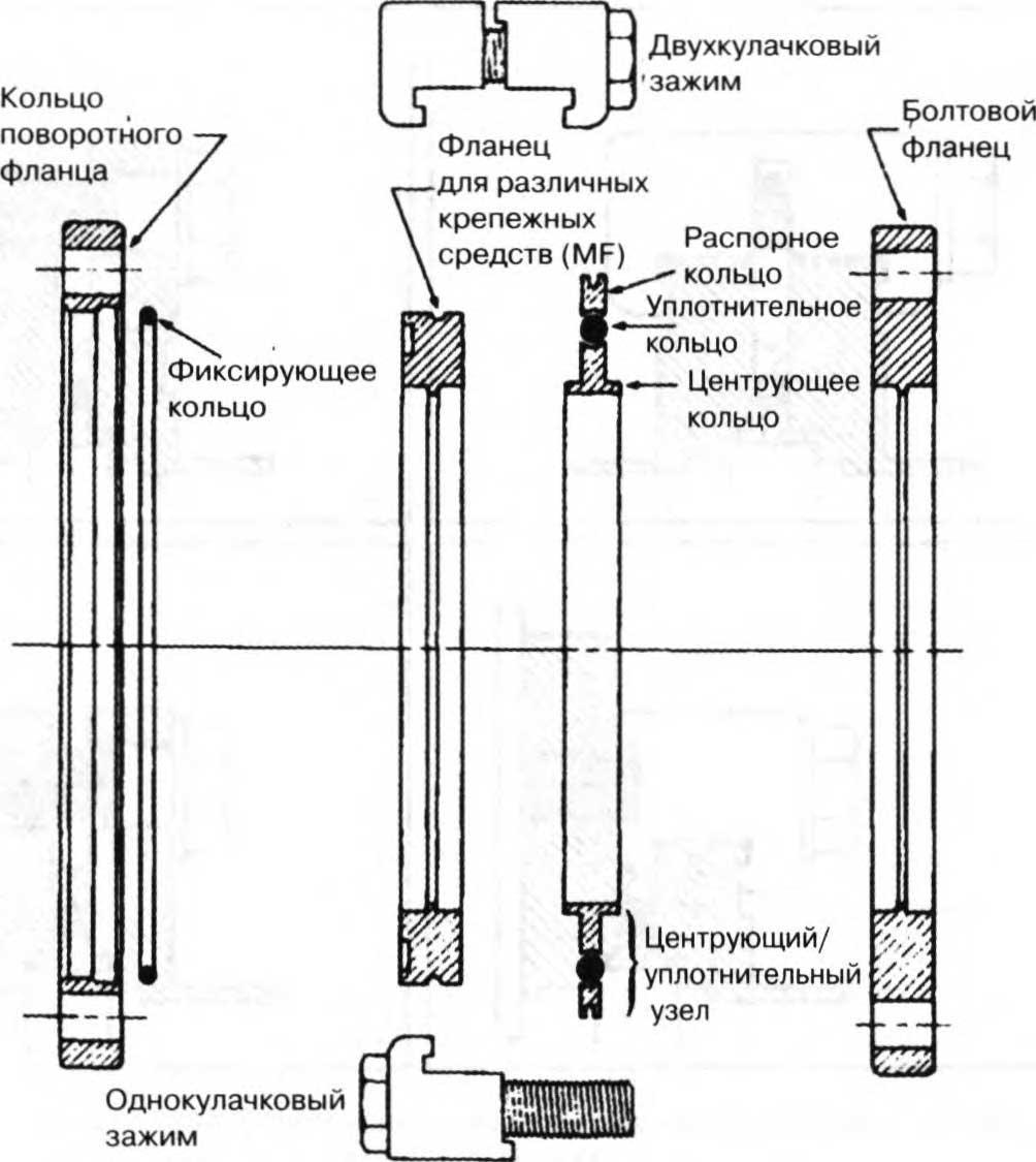фланцевая система с уплотнительным кольцом по iso