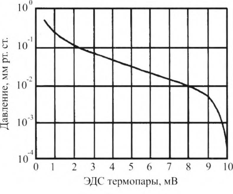 градуировочная прямая пмт-2