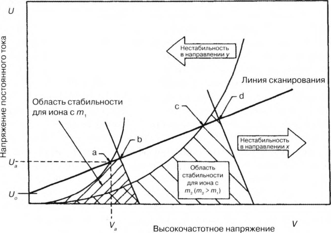 графики траектории ионов