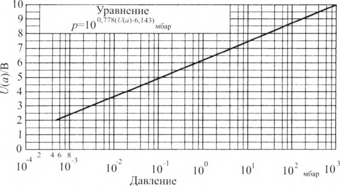 выходная характеристика вакуумметра
