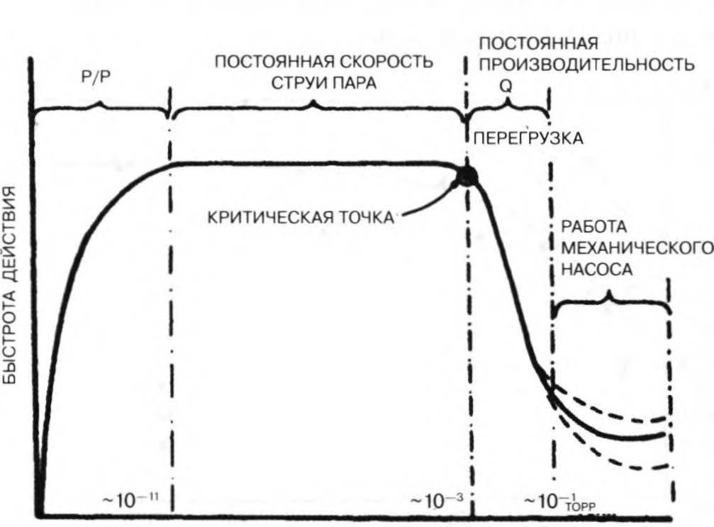 характеристика пароструйного насоа