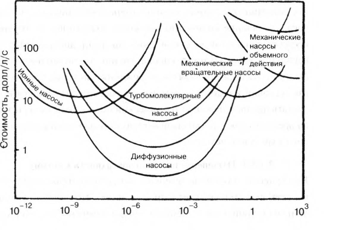 экономичное использование различных насосов