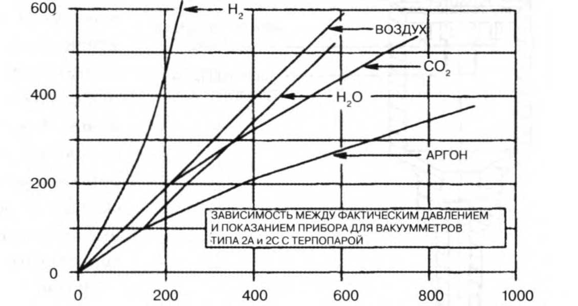 калибровочные кривые для термопарного вакуумметра