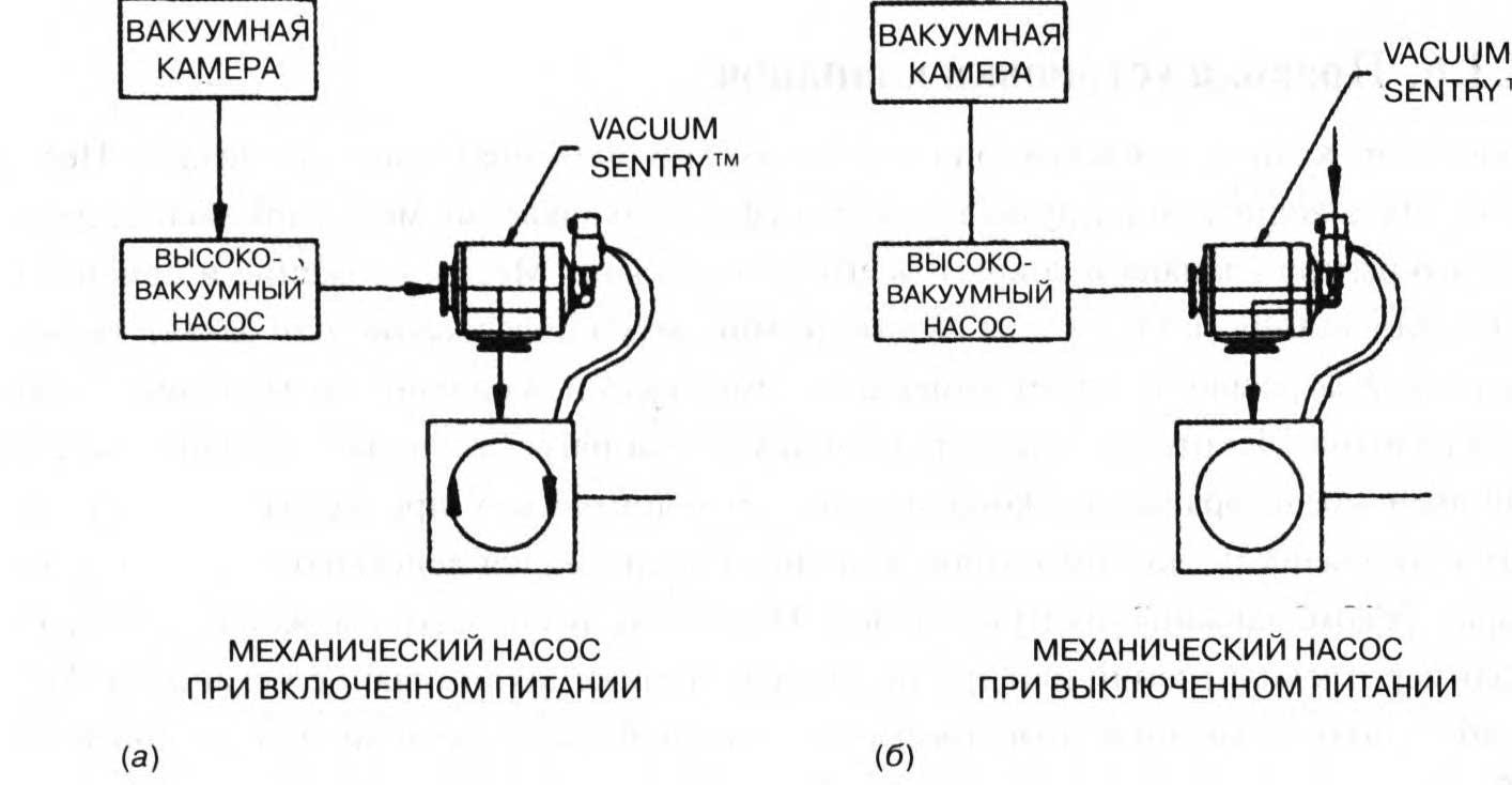клапан для автоматической изоляции системы и вентилирования насоса