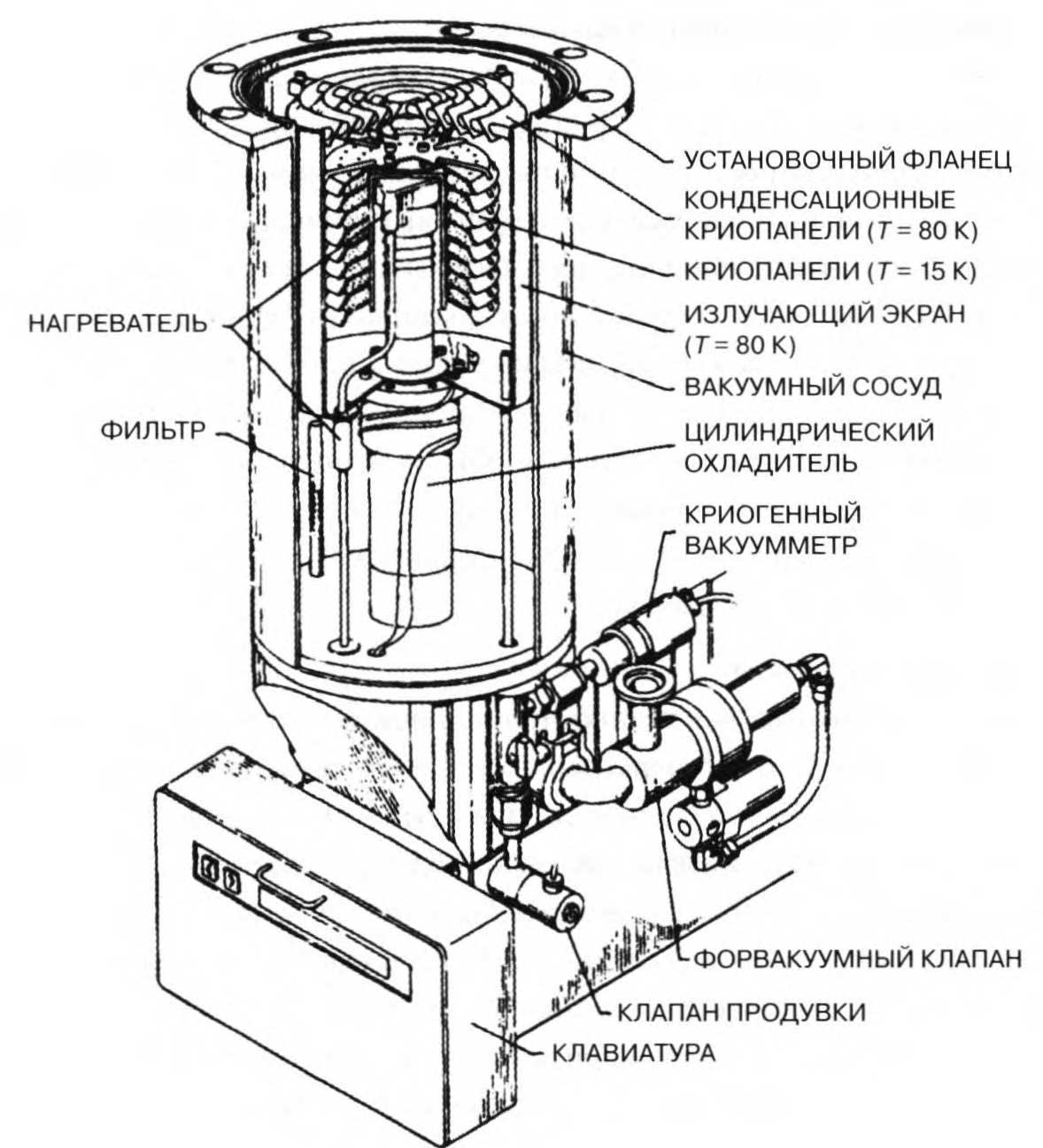 конструкция криогенного насоса