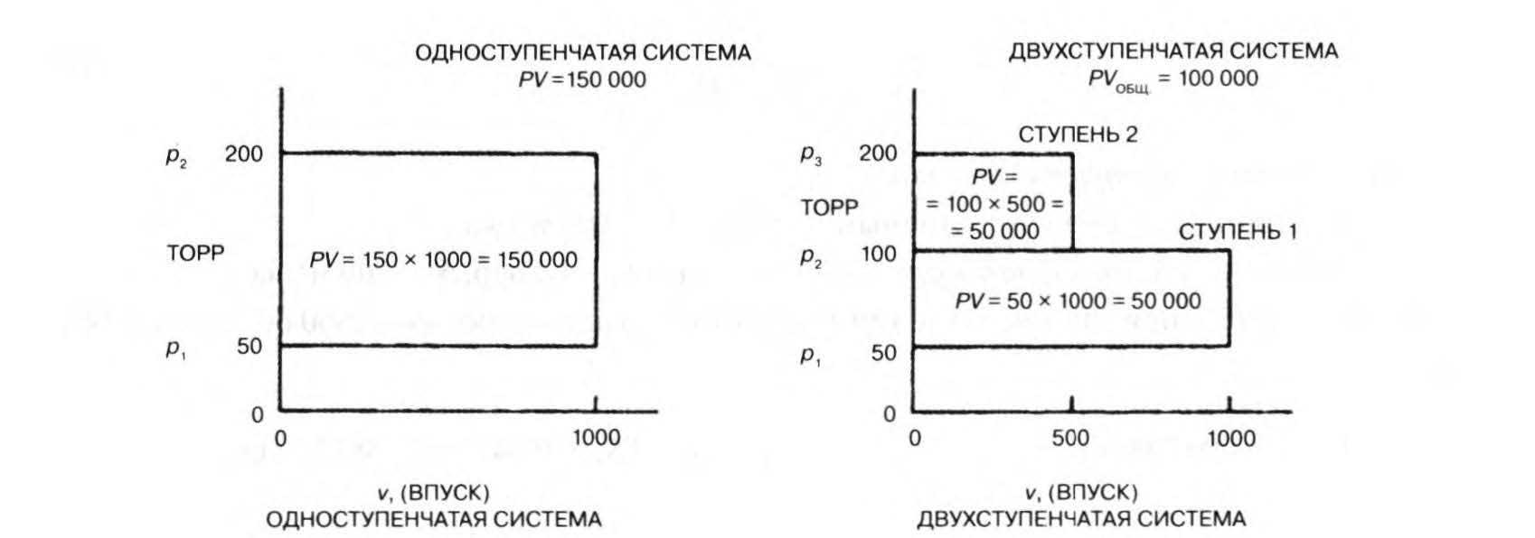 сравнение мощности одно и двухступенчатой систем
