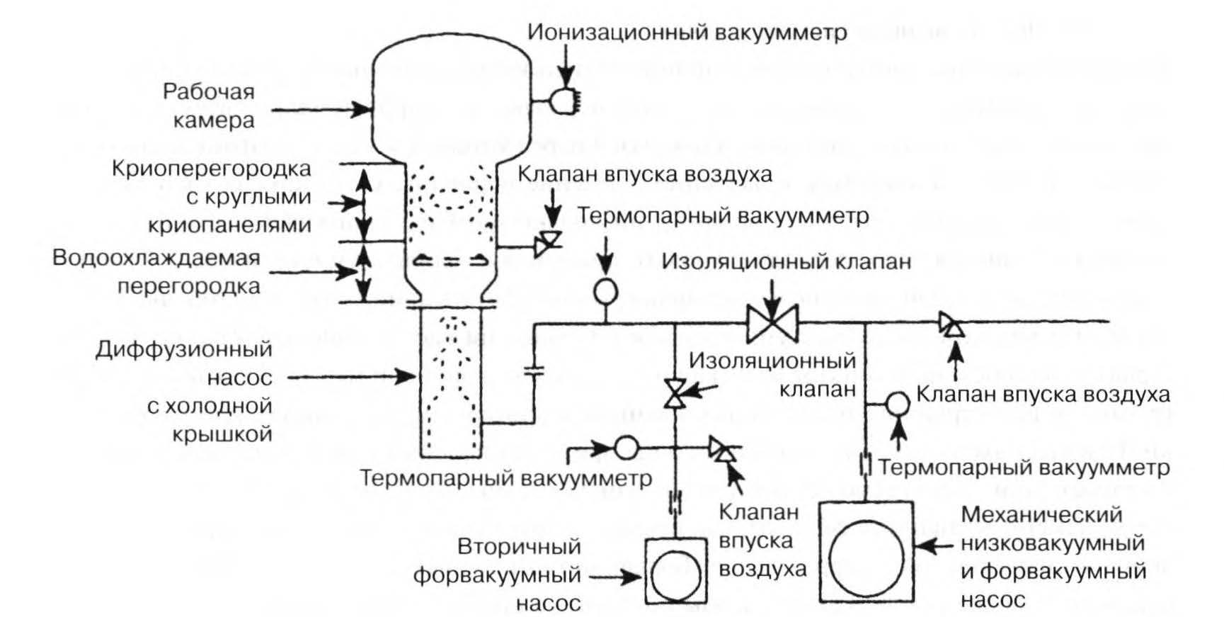 система без клапанов