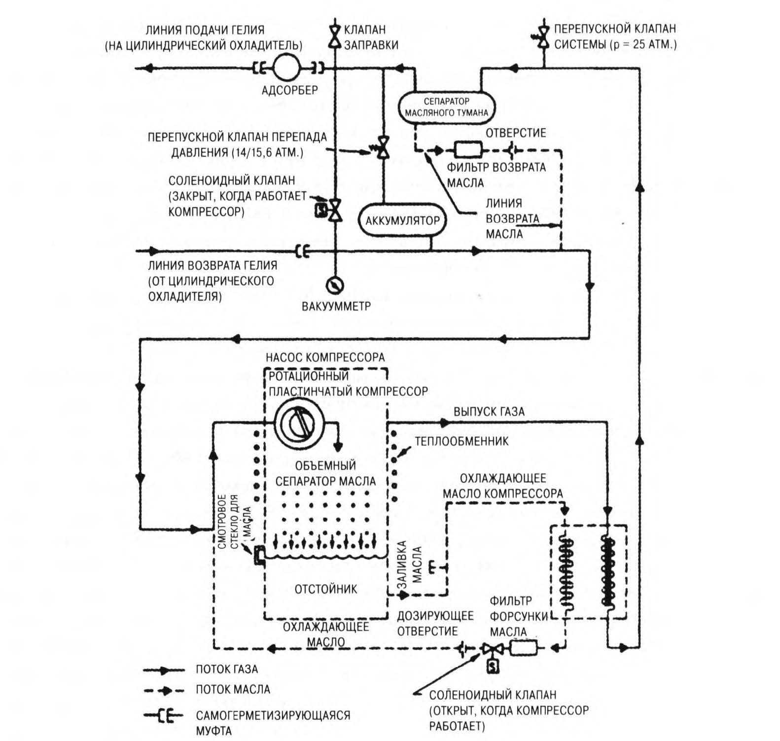 система циркуляции гелия, масла и охлаждающей жидкости