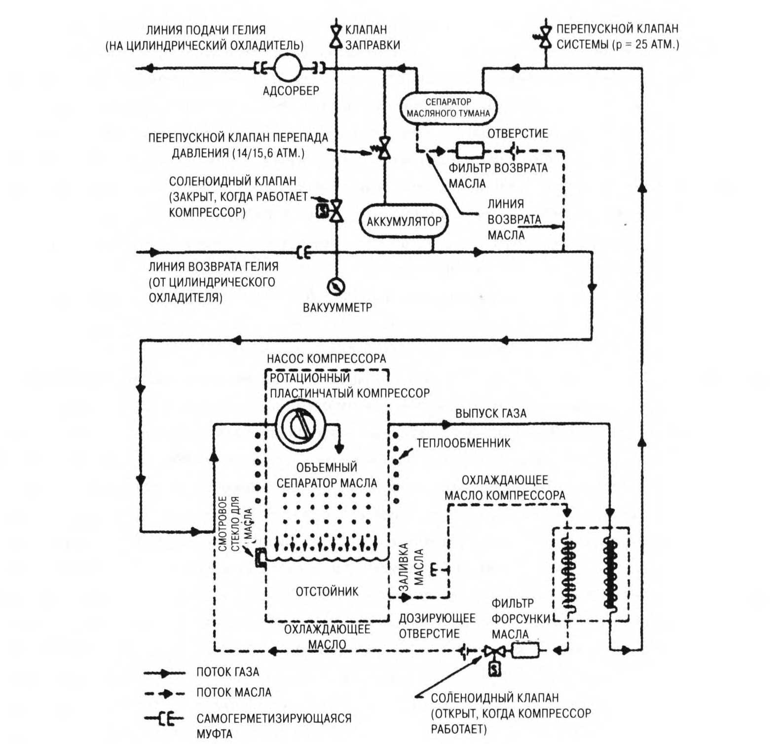 система циркуляции гелия масла и охлаждающей воды в компрессоре крионасоса