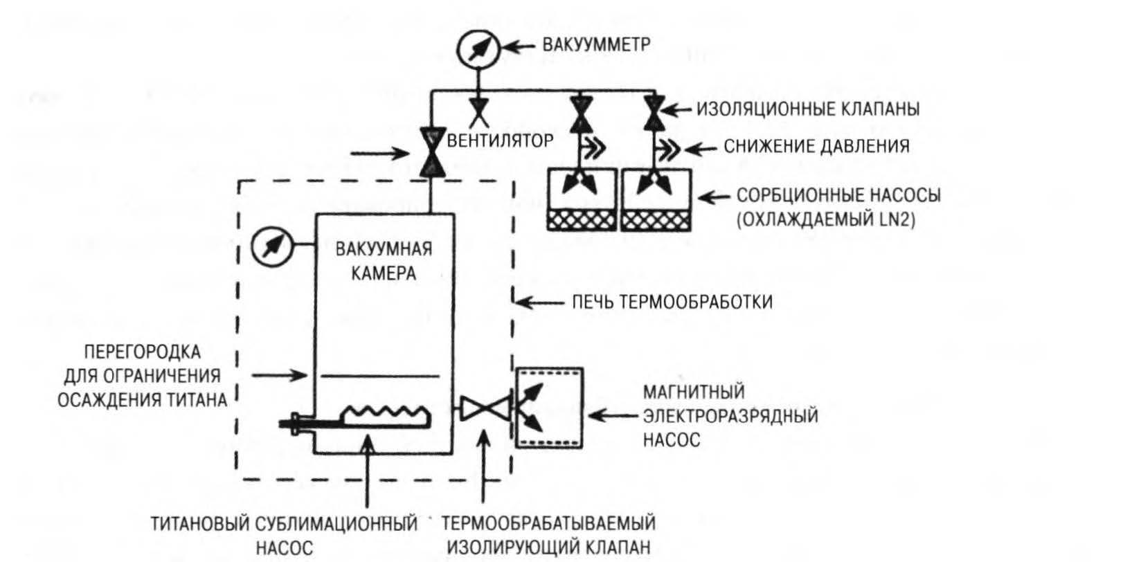 система насосов