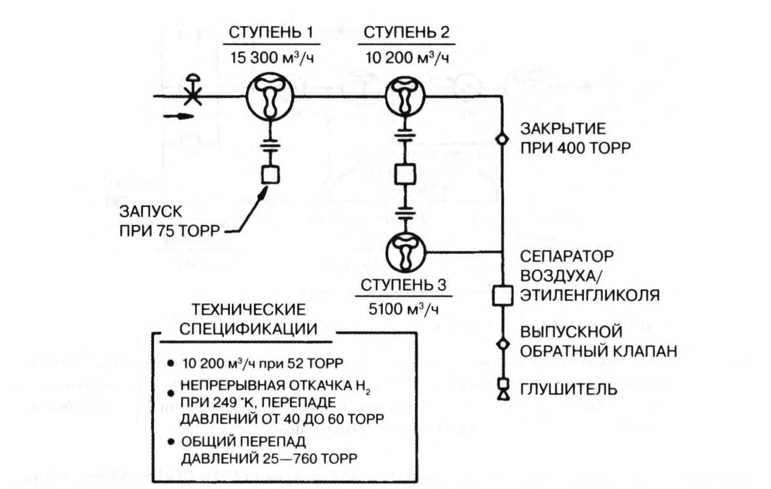 система откачки жидкого водорода