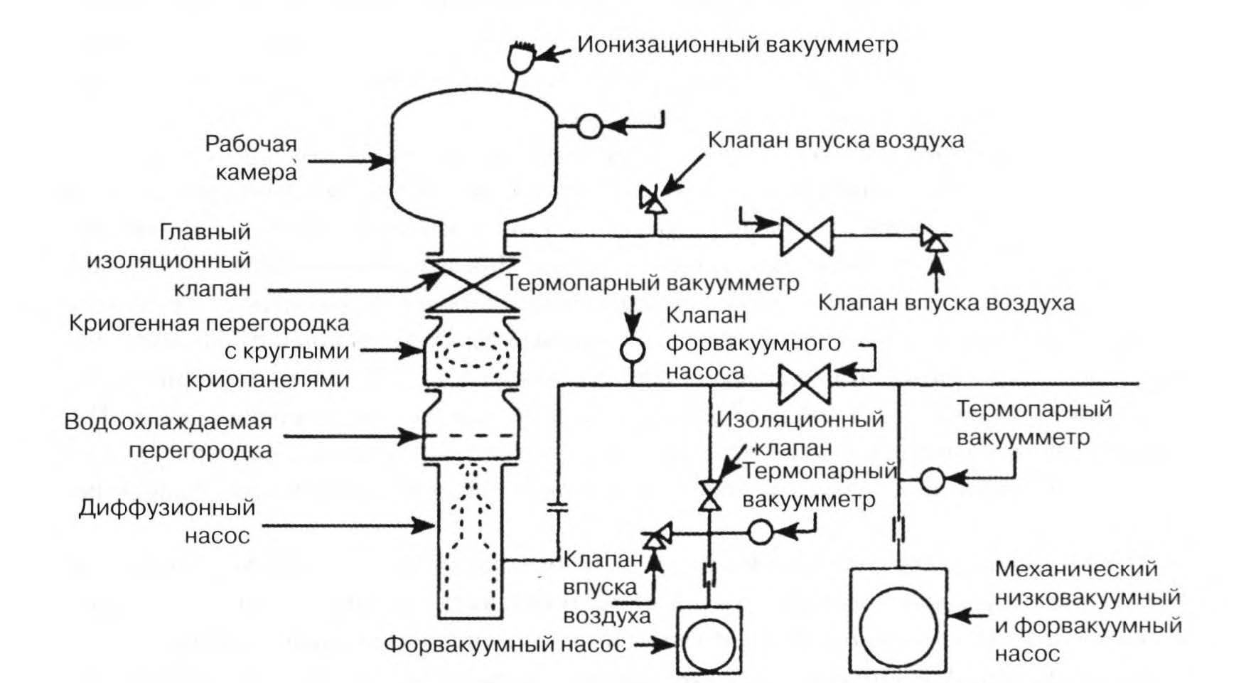 система с клапаном