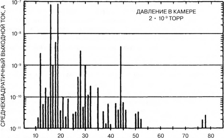 спектрометр насоса с ловушкой