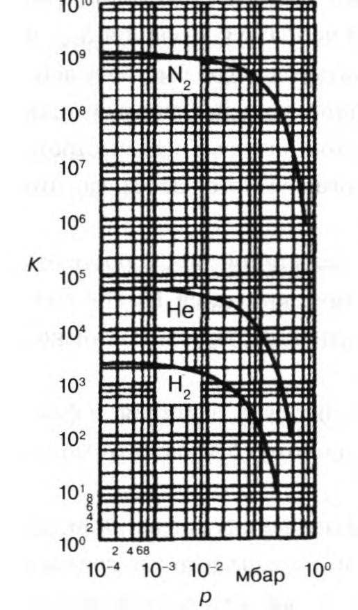 степень сжатия тмн