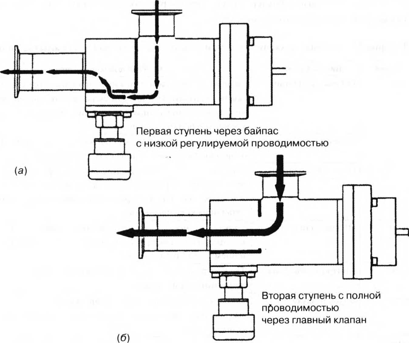 тарельчатый клапан с байпасом для мягкого запуска