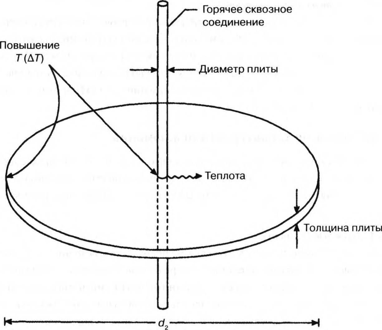 температура точечного источника