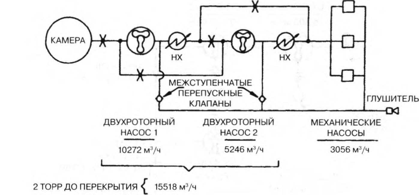 трехступенчатая вакуумная система