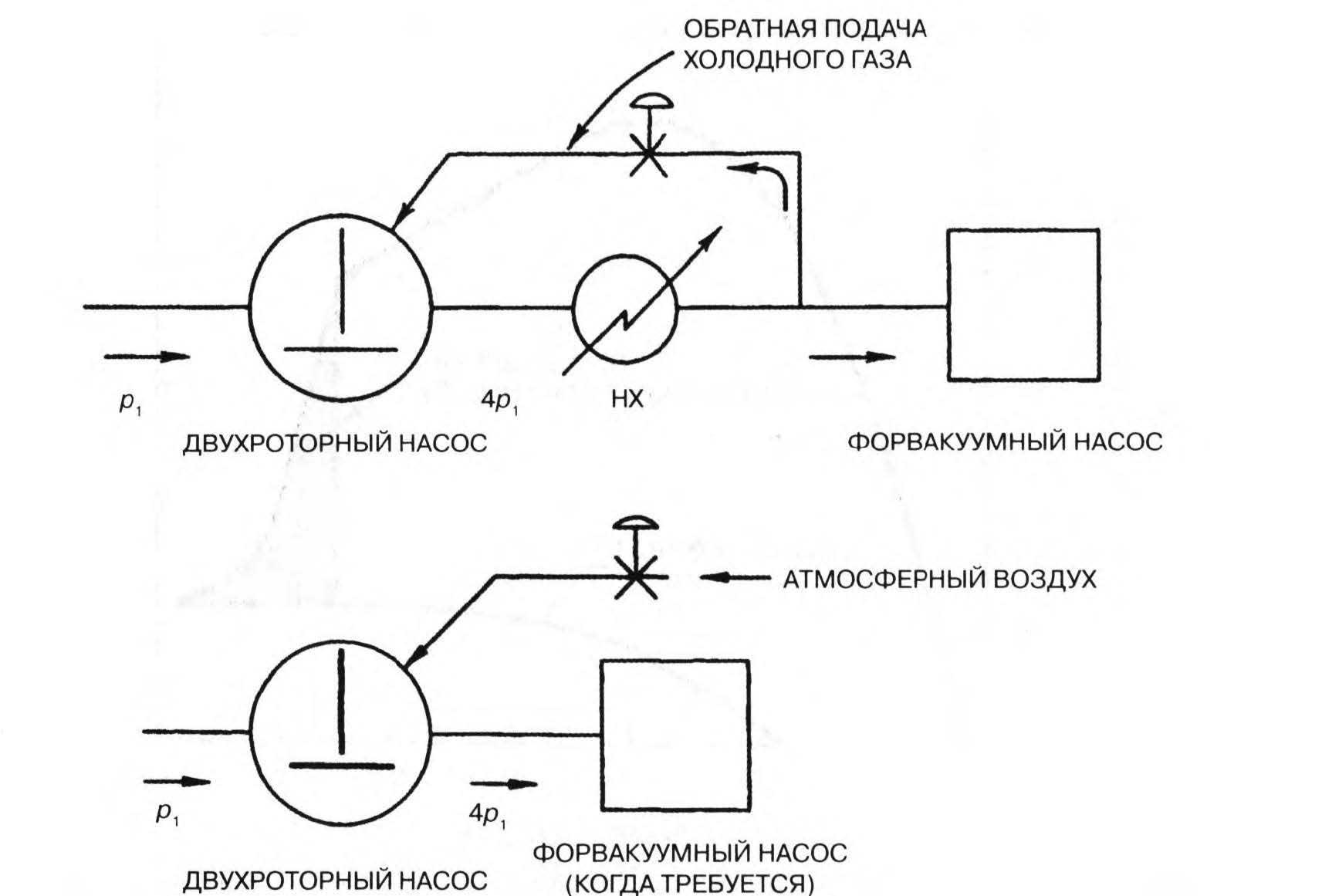 вакуумные системы с обратной подачей газа