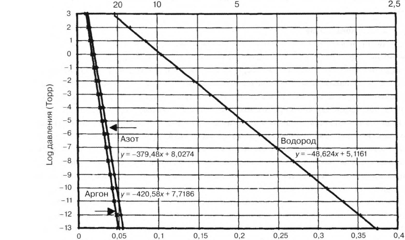 зависимость давления газа от температуры